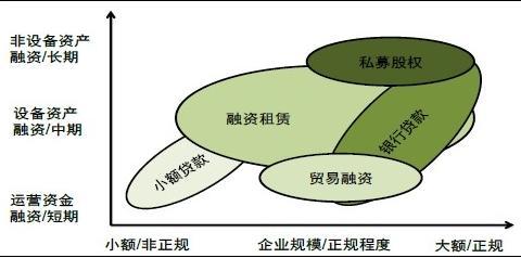 负债结构和盈利模式